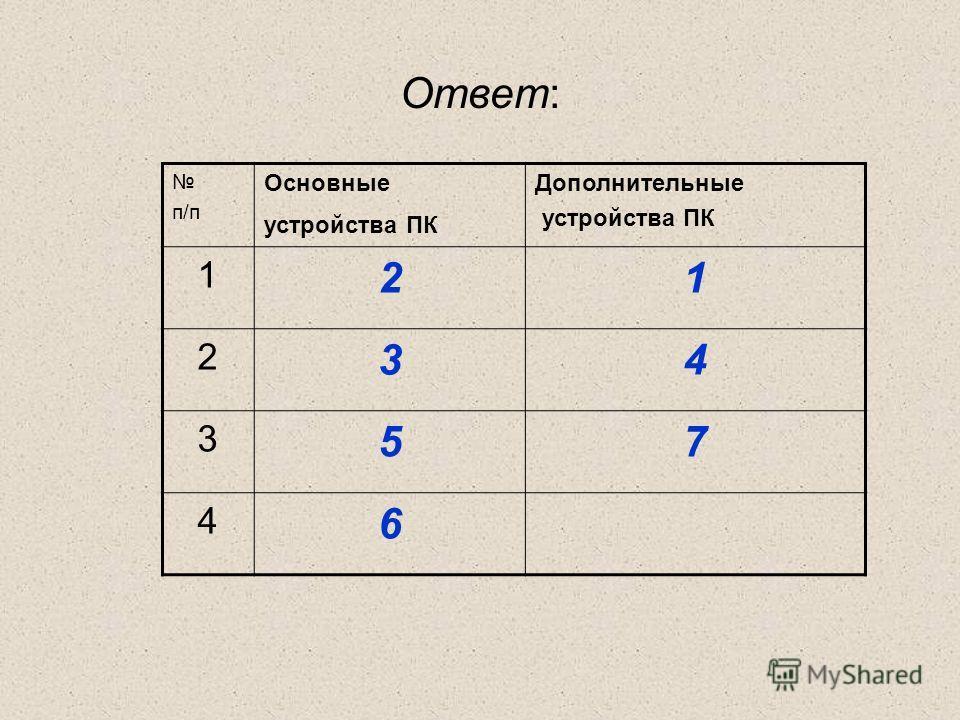 Ответ: п/п Основные устройства ПК Дополнительные устройства ПК 1 21 2 34 3 57 4 6