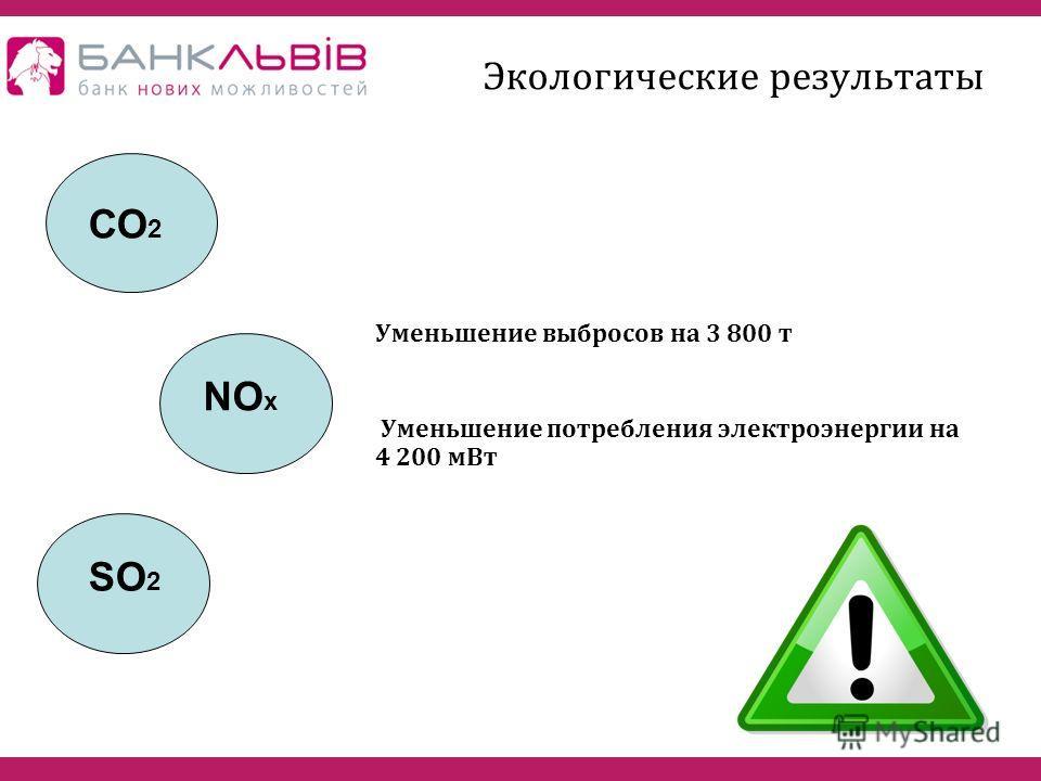 Экологические результаты Уменьшение выбросов на 3 800 т Уменьшение потребления электроэнергии на 4 200 мВт СО 2 NO x SО2SО2
