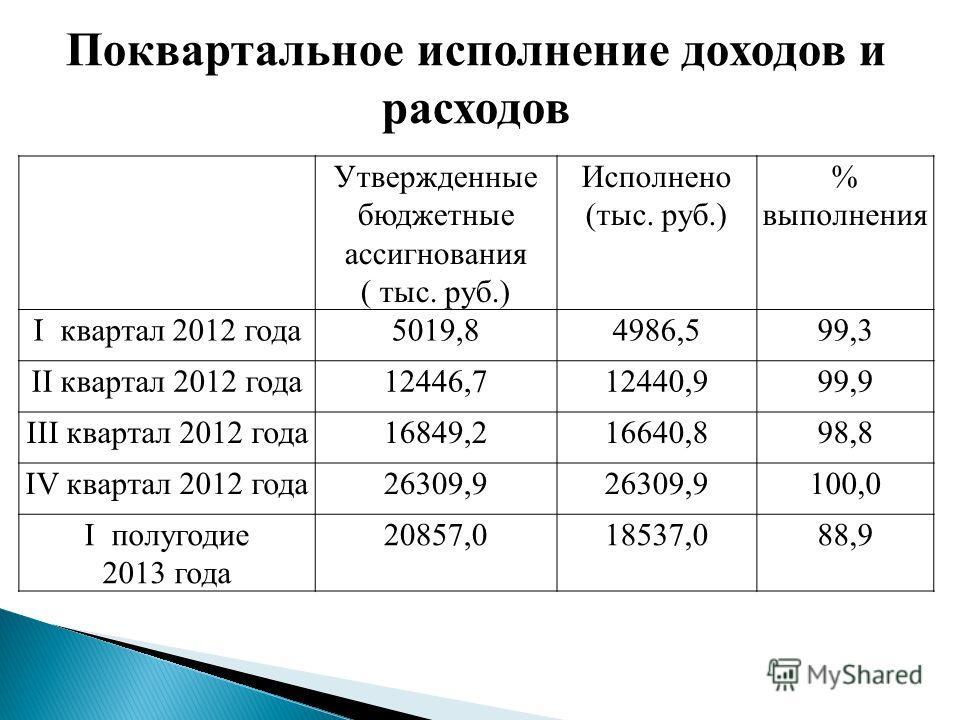 Утвержденные бюджетные ассигнования ( тыс. руб.) Исполнено (тыс. руб.) % выполнения I квартал 2012 года5019,84986,599,3 II квартал 2012 года12446,712440,999,9 III квартал 2012 года16849,216640,898,8 IV квартал 2012 года26309,9 100,0 I полугодие 2013