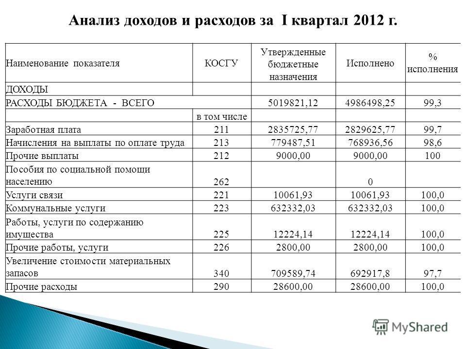 Анализ доходов и расходов за I квартал 2012 г. Наименование показателяКОСГУ Утвержденные бюджетные назначения Исполнено % исполнения ДОХОДЫ РАСХОДЫ БЮДЖЕТА - ВСЕГО5019821,124986498,2599,3 в том числе Заработная плата2112835725,772829625,7799,7 Начисл