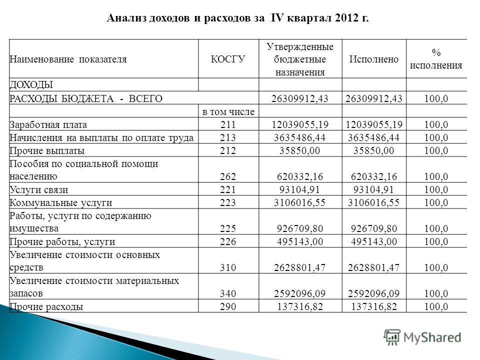 Анализ доходов и расходов за IV квартал 2012 г. Наименование показателяКОСГУ Утвержденные бюджетные назначения Исполнено % исполнения ДОХОДЫ РАСХОДЫ БЮДЖЕТА - ВСЕГО26309912,43 100,0 в том числе Заработная плата21112039055,19 100,0 Начисления на выпла