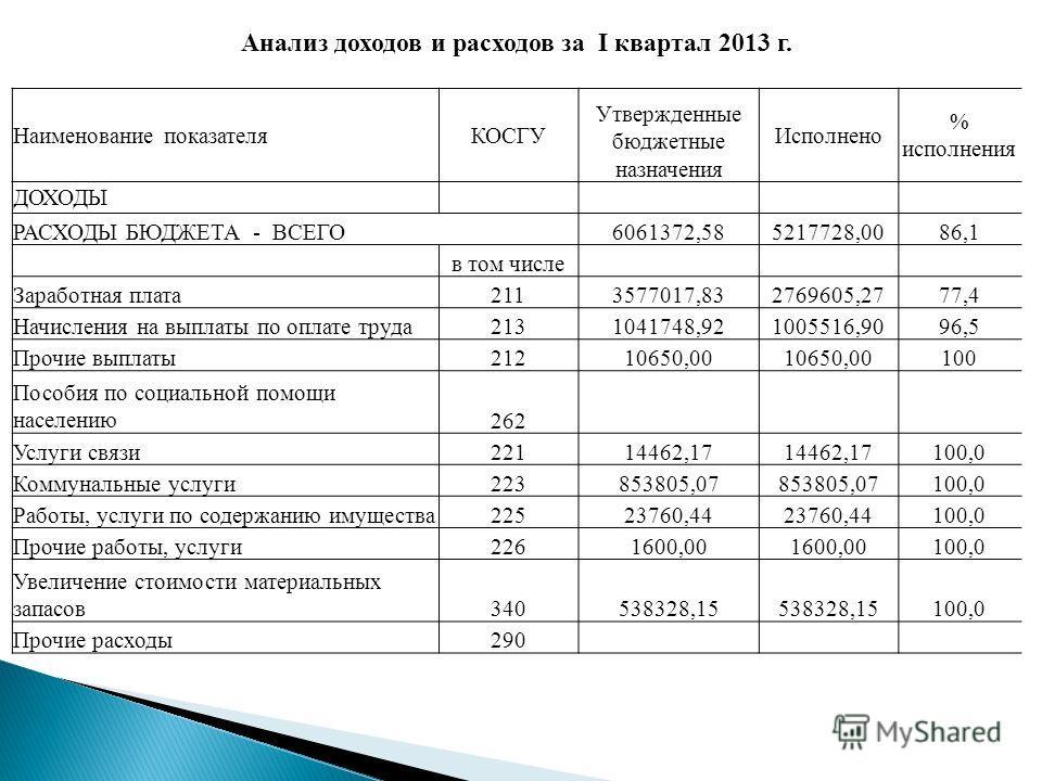 Анализ доходов и расходов за I квартал 2013 г. Наименование показателяКОСГУ Утвержденные бюджетные назначения Исполнено % исполнения ДОХОДЫ РАСХОДЫ БЮДЖЕТА - ВСЕГО6061372,585217728,0086,1 в том числе Заработная плата2113577017,832769605,2777,4 Начисл