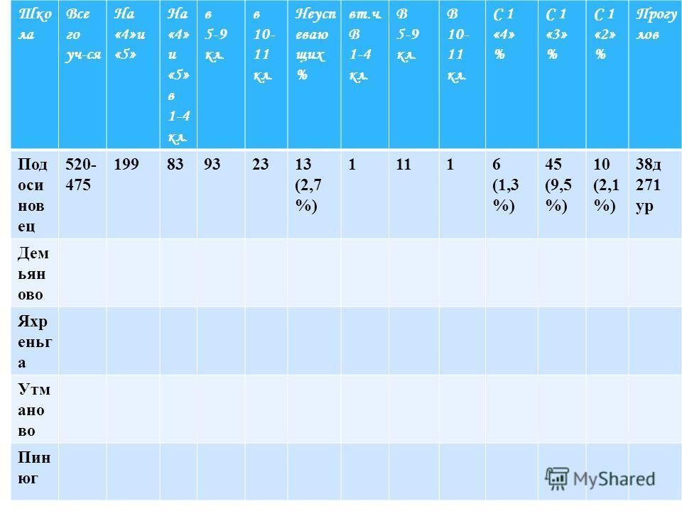 Шко ла Все го уч-ся На «4»и «5» На «4» и «5» в 1-4 кл. в 5-9 кл. в 10- 11 кл. Неусп еваю щих % вт.ч. В 1-4 кл. В 5-9 кл. В 10- 11 кл. С 1 «4» % С 1 «3» % С 1 «2» % Прогу лов Под оси нов ец 520- 475 19983932313 (2,7 %) 11116 (1,3 %) 45 (9,5 %) 10 (2,1