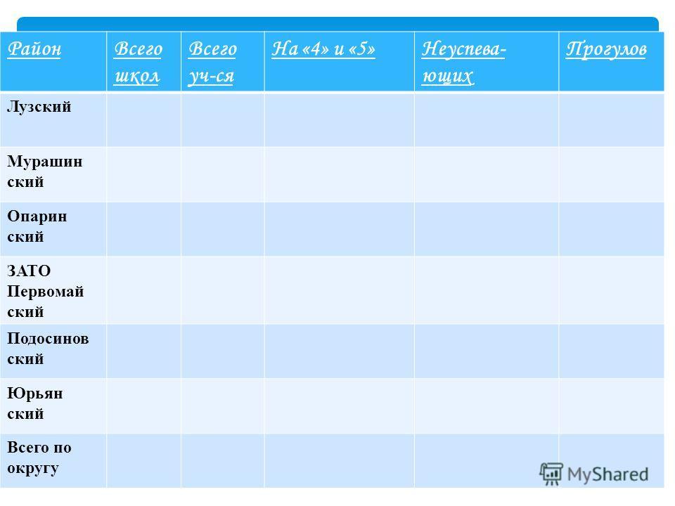 РайонВсего школ Всего уч-ся На «4» и «5»Неуспева- ющих Прогулов Лузский Мурашин ский Опарин ский ЗАТО Первомай ский Подосинов ский Юрьян ский Всего по округу