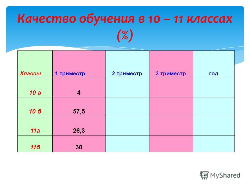 Качество обучения в 10 – 11 классах (%) Классы1 триместр2 триместр3 триместргод 10 а4 10 б57,5 11а26,3 11б30