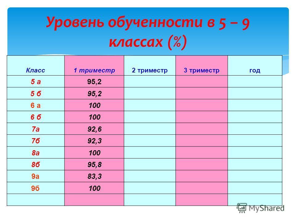 Уровень обученности в 5 – 9 классах (%) Класс1 триместр2 триместр3 триместргод 5 а95,2 5 б95,2 6 а100 6 б100 7а92,6 7б92,3 8а100 8б95,8 9а83,3 9б100