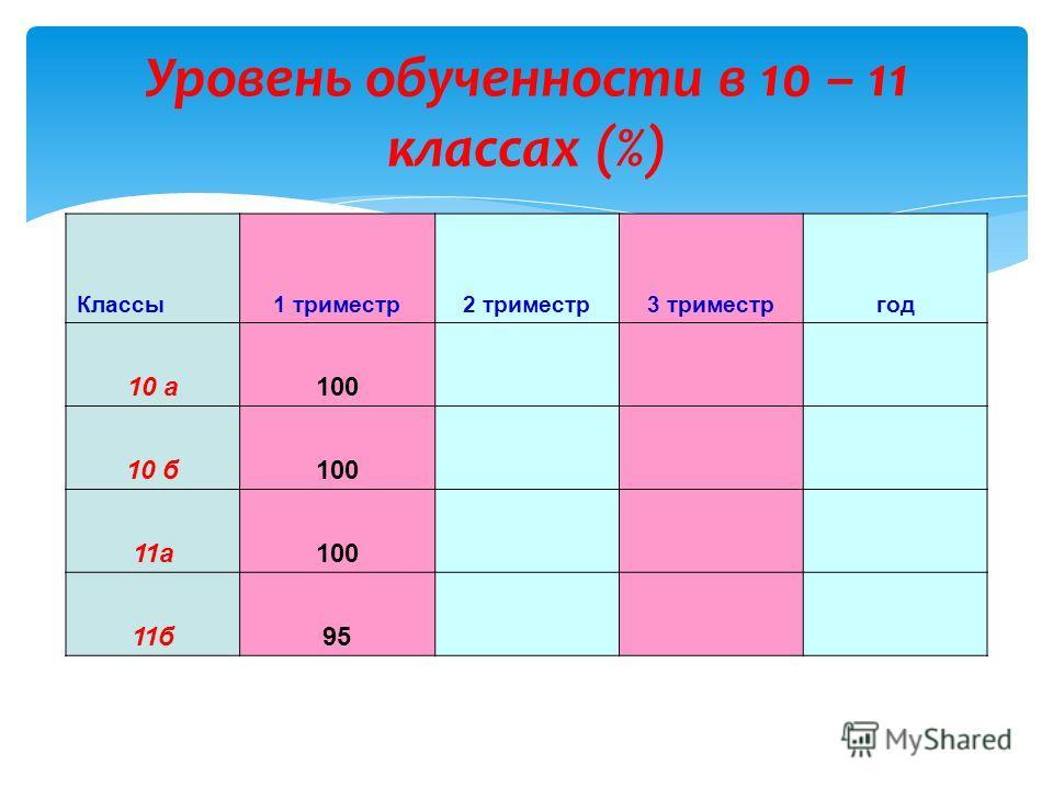 Уровень обученности в 10 – 11 классах (%) Классы1 триместр2 триместр3 триместргод 10 а100 10 б100 11а100 11б95