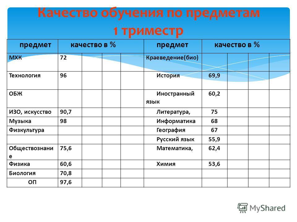 Качество обучения по предметам 1 триместр предметкачество в %предметкачество в % МХК72Краеведение(био) Технология96История69,9 ОБЖИностранный язык 60,2 ИЗО, искусство90,7Литература,75 Музыка98Информатика68 ФизкультураГеография67 Русский язык55,9 Обще
