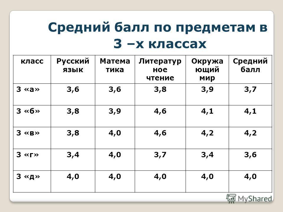 Средний балл по предметам в 3 –х классах классРусский язык Матема тика Литератур ное чтение Окружа ющий мир Средний балл 3 «а»3,6 3,83,93,7 3 «б»3,83,94,64,1 3 «в»3,84,04,64,2 3 «г»3,44,03,73,43,6 3 «д»4,0
