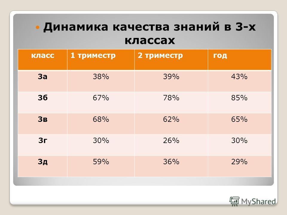 Динамика качества знаний в 3-х классах класс1 триместр2 триместр год 3а38%39%43% 3б67%78%85% 3в68%62%65% 3г30%26%30% 3д59%36%29%