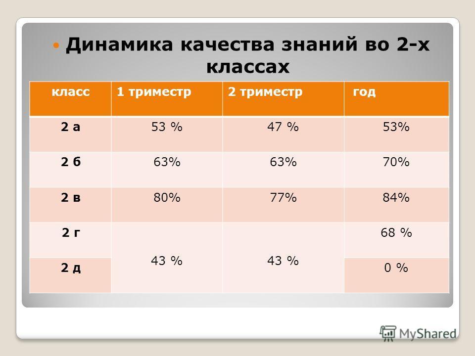 Динамика качества знаний во 2-х классах класс1 триместр2 триместр год 2 а53 %47 %53% 2 б63% 70% 2 в80%77%84% 2 г 43 % 68 % 2 д0 %