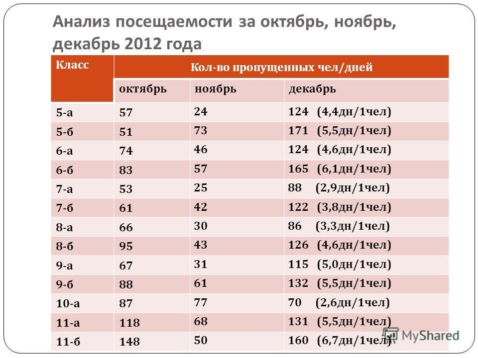 Анализ посещаемости за октябрь, ноябрь, декабрь 2012 года Класс Кол - во пропущенных чел / дней октябрьноябрьдекабрь 5- а 57 24124 (4,4 дн /1 чел ) 5- б 51 73171 (5,5 дн /1 чел ) 6- а 74 46124 (4,6 дн /1 чел ) 6- б 83 57165 (6,1 дн /1 чел ) 7- а 53 2