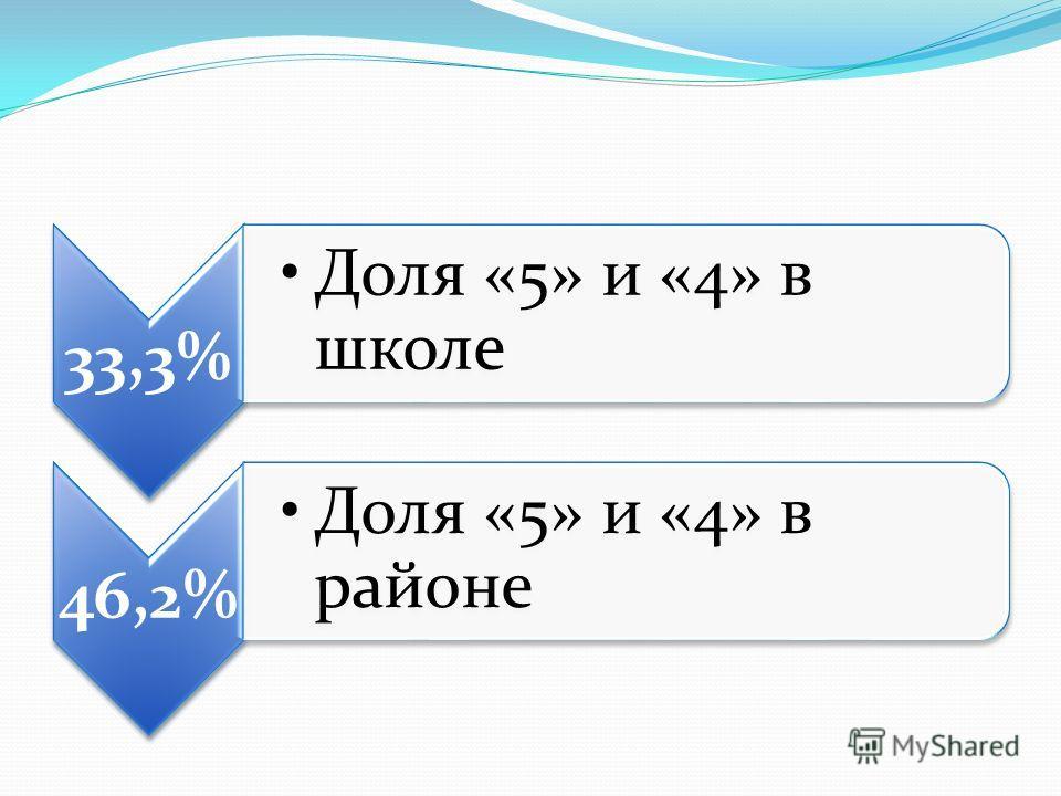 33,3% Доля «5» и «4» в школе 46,2% Доля «5» и «4» в районе