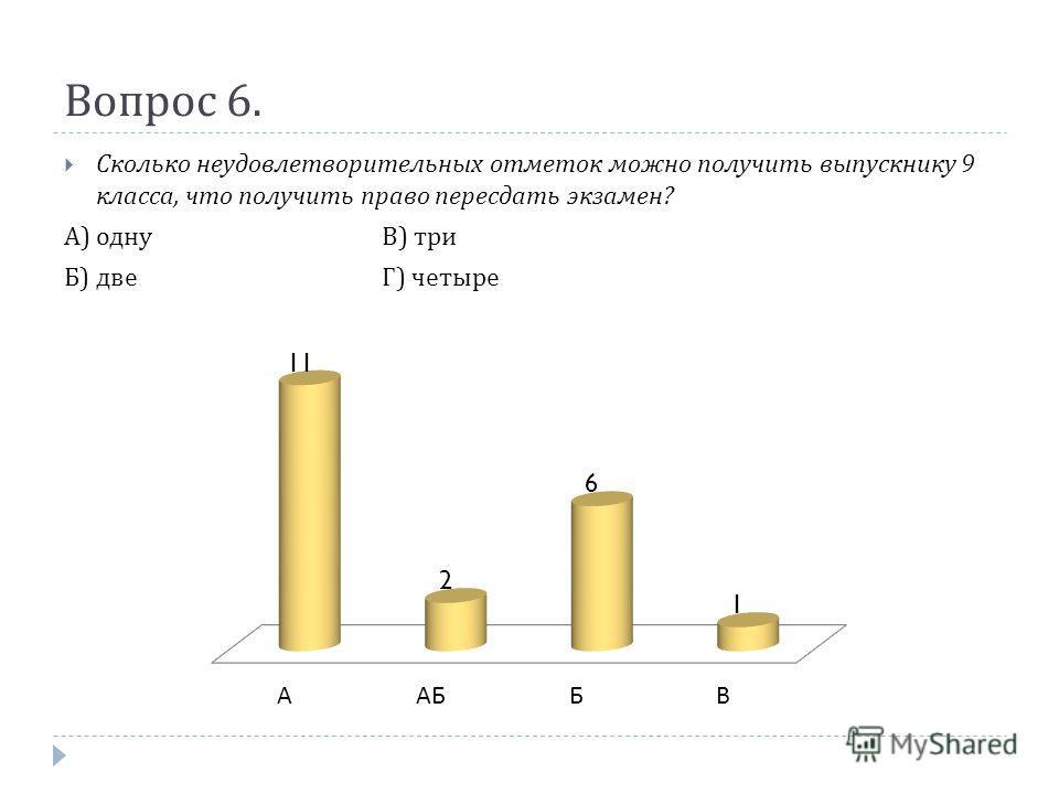 Вопрос 6. Сколько неудовлетворительных отметок можно получить выпускнику 9 класса, что получить право пересдать экзамен ? А ) однуВ ) три Б ) двеГ ) четыре