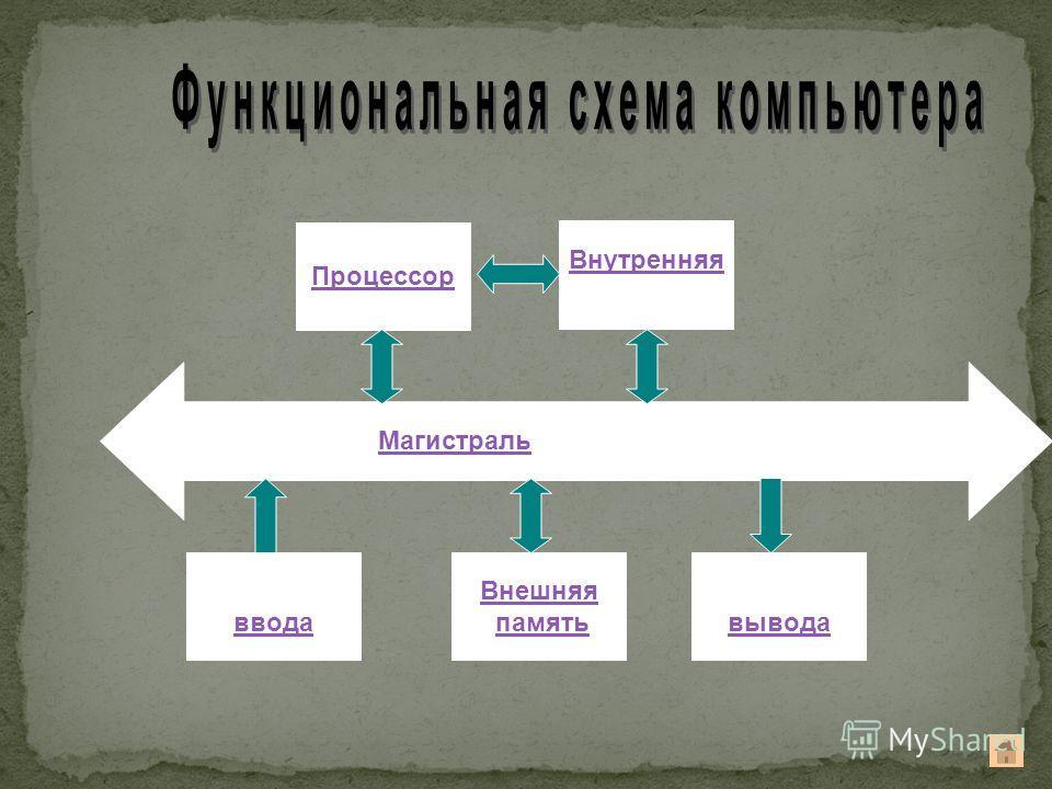 МагистральМагистраль (системная шина) Устройства ввода Внешняя память Устройства вывода Процессор Внутренняя память