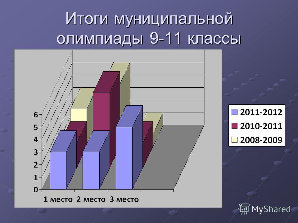 Итоги муниципальной олимпиады 9-11 классы