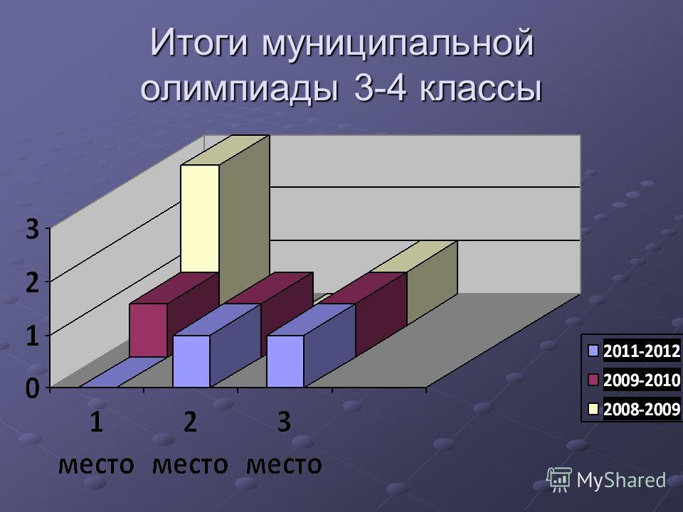 Итоги муниципальной олимпиады 3-4 классы