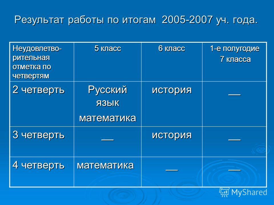Результат работы по итогам 2005-2007 уч. года. Неудовлетво- рительная отметка по четвертям 5 класс 6 класс 1-е полугодие 7 класса 7 класса 2 четверть Русский язык математикаистория__ 3 четверть __история__ 4 четверть математика____