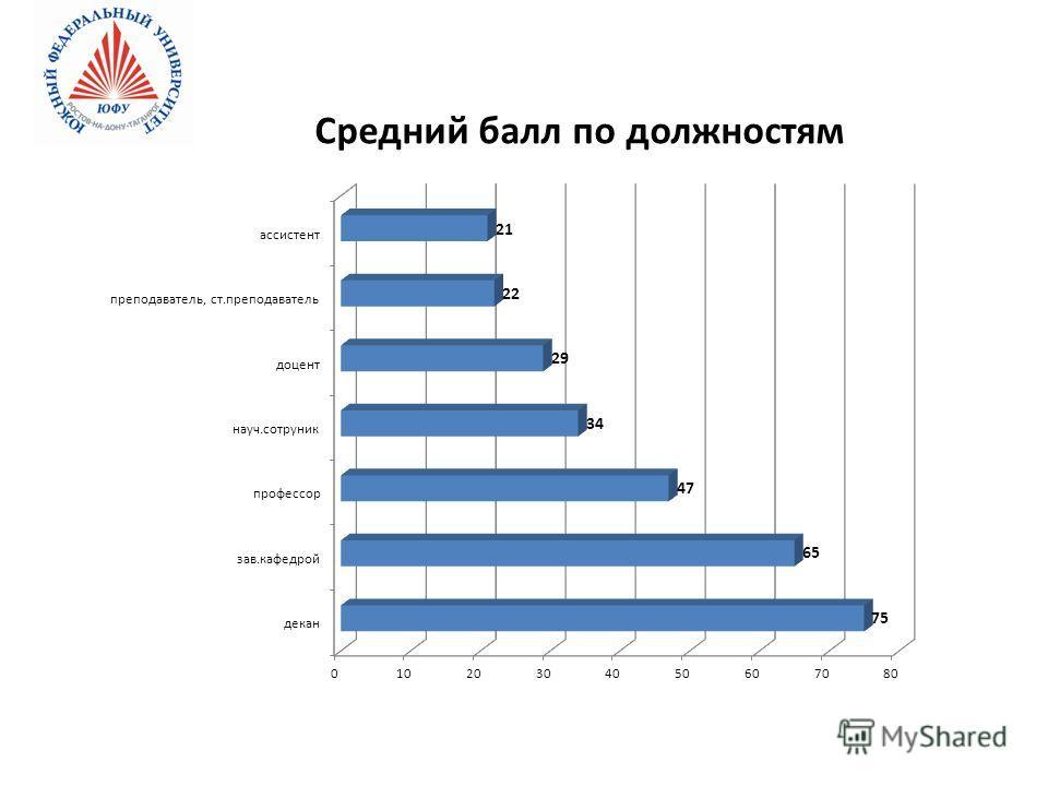 Средний балл по должностям