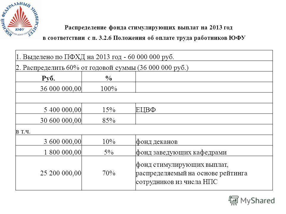 Распределение фонда стимулирующих выплат на 2013 год в соответствии с п. 3.2.6 Положения об оплате труда работников ЮФУ 1. Выделено по ПФХД на 2013 год - 60 000 000 руб. 2. Распределить 60% от годовой суммы (36 000 000 руб.) Руб.% 36 000 000,00100% 5
