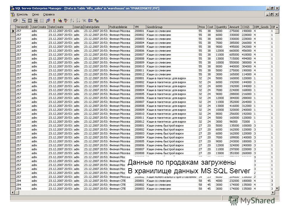 Данные по продажам загружены В хранилище данных MS SQL Server