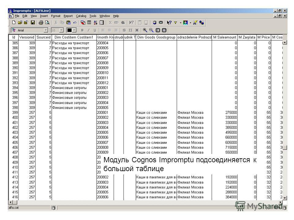 Модуль Cognos Impromptu подсоединяется к большой таблице