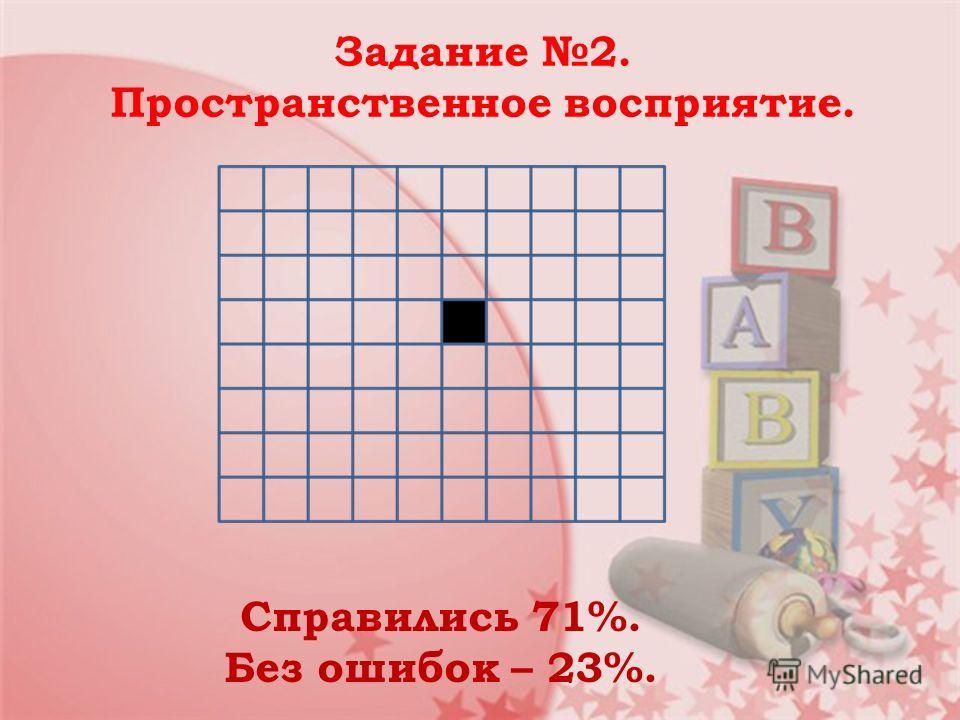Задание 2. Пространственное восприятие. Справились 71%. Без ошибок – 23%.