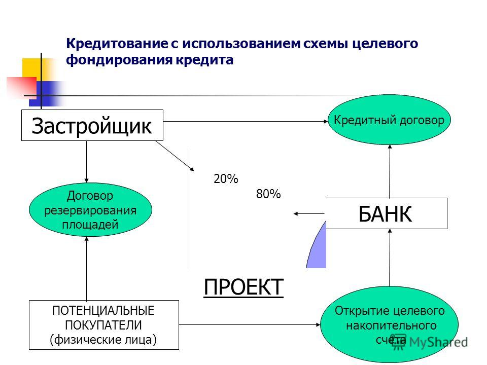 Застройщик Кредитный договор Договор резервирования площадей Открытие целевого накопительного счета ПОТЕНЦИАЛЬНЫЕ ПОКУПАТЕЛИ (физические лица) БАНК Кредитование с использованием схемы целевого фондирования кредита ПРОЕКТ 80% 20%