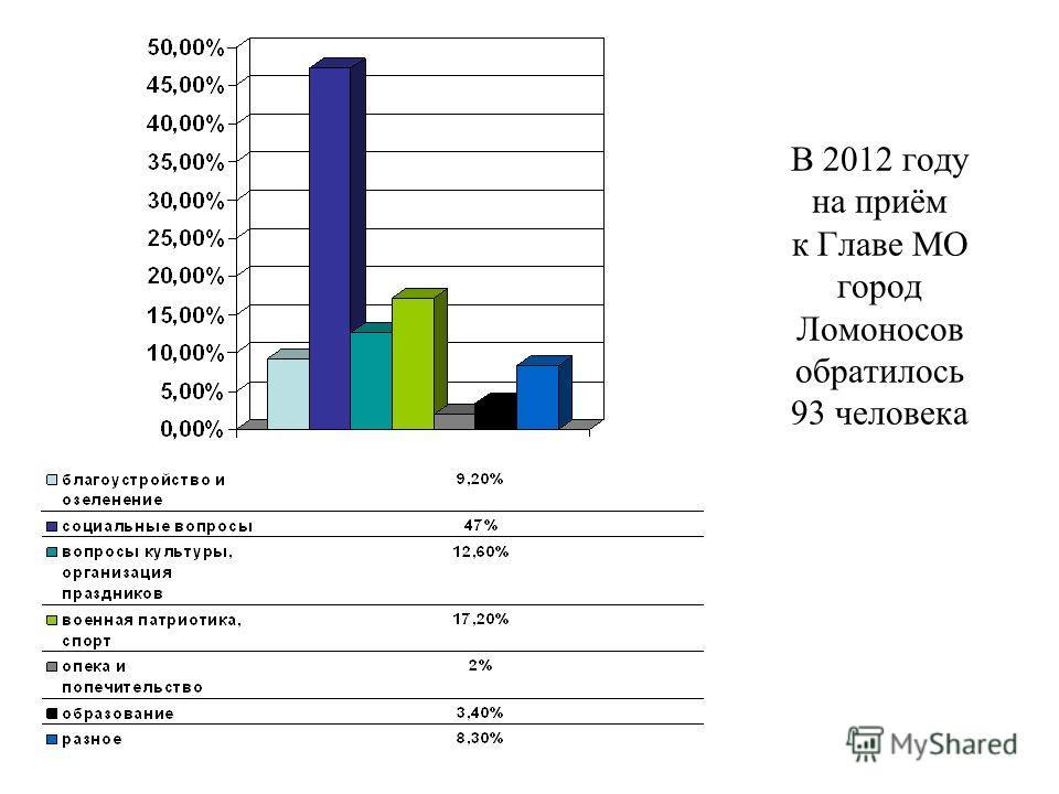 В 2012 году на приём к Главе МО город Ломоносов обратилось 93 человека
