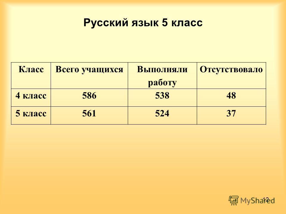 Русский язык 5 класс КлассВсего учащихся Выполняли работу Отсутствовало 4 класс58653848 5 класс56152437 12
