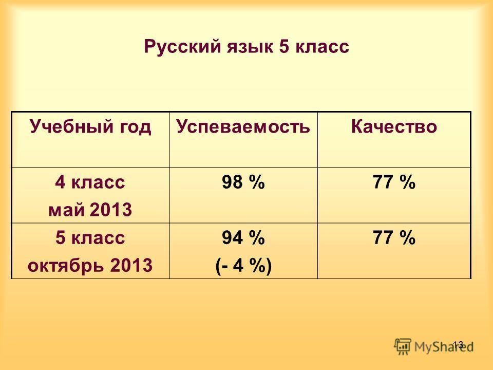 Русский язык 5 класс Учебный годУспеваемостьКачество 4 класс май 2013 98 %77 % 5 класс октябрь 2013 94 % (- 4 %) 77 % 13