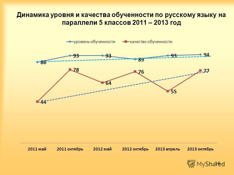 Динамика уровня и качества обученности по русскому языку на параллели 5 классов 2011 – 2013 год 14