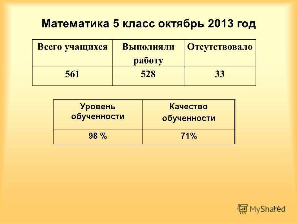 Математика 5 класс октябрь 2013 год Всего учащихся Выполняли работу Отсутствовало 56152833 Уровень обученности Качество обученности 98 %71% 17