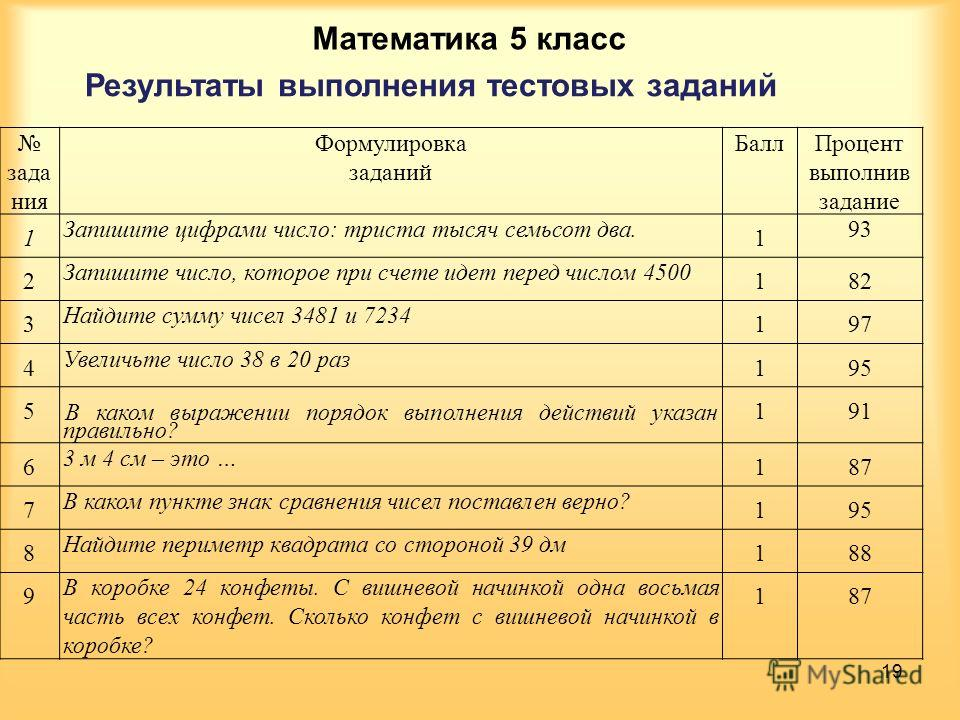 Математика 5 класс Результаты выполнения тестовых заданий зада ния Формулировка заданий БаллПроцент выполнив задание 1 Запишите цифрами число: триста тысяч семьсот два. 1 93 2 Запишите число, которое при счете идет перед числом 4500 182 3 Найдите сум