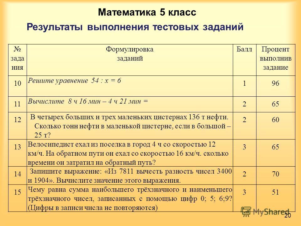 Математика 5 класс Результаты выполнения тестовых заданий зада ния Формулировка заданий БаллПроцент выполнив задание 10 Решите уравнение 54 : х = 6 196 11 Вычислите 8 ч 16 мин – 4 ч 21 мин = 265 12 В четырех больших и трех маленьких цистернах 136 т н