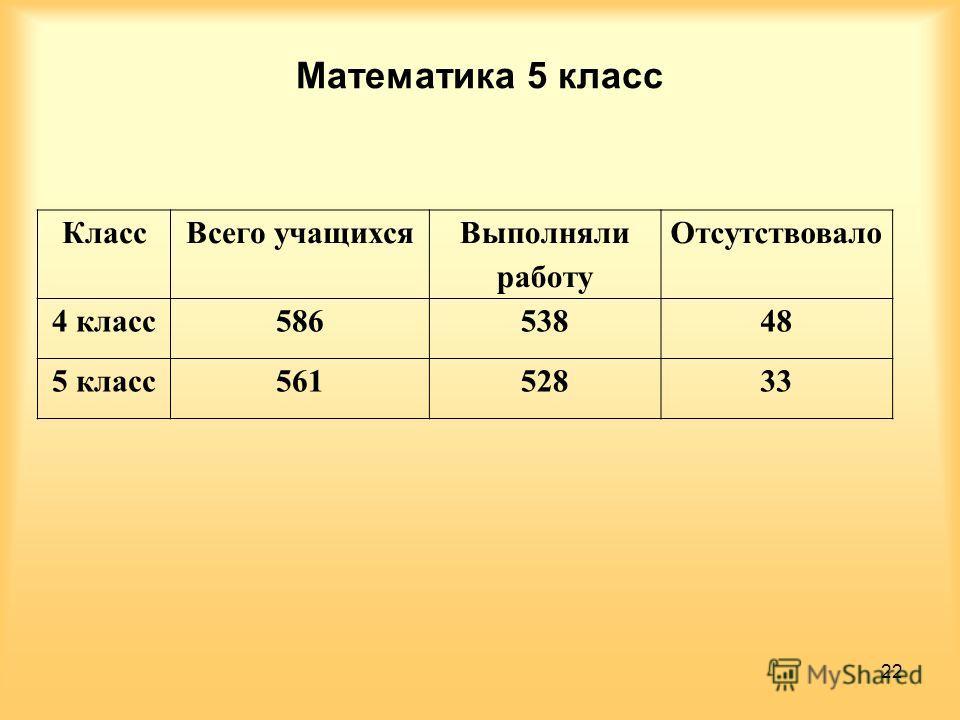 Математика 5 класс КлассВсего учащихся Выполняли работу Отсутствовало 4 класс58653848 5 класс56152833 22