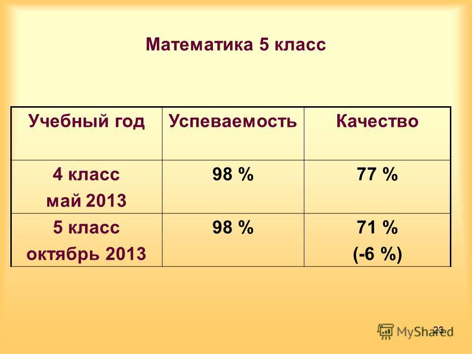 Математика 5 класс Учебный годУспеваемостьКачество 4 класс май 2013 98 %77 % 5 класс октябрь 2013 98 %71 % (-6 %) 23
