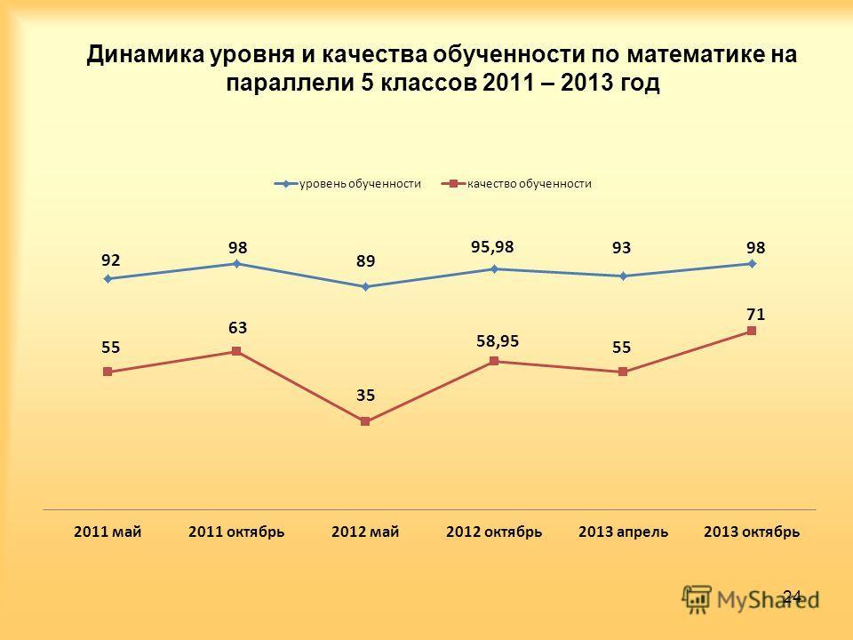 Динамика уровня и качества обученности по математике на параллели 5 классов 2011 – 2013 год 24