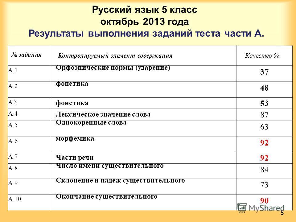 Русский язык 5 класс октябрь 2013 года Результаты выполнения заданий теста части А. 5 задания Контролируемый элемент содержания Качество % А 1 Орфоэпические нормы (ударение) 37 А 2 фонетика 48 A 3 фонетика 53 А 4 Лексическое значение слова 87 А 5 Од