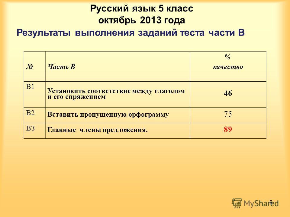 Результаты выполнения заданий теста части В Русский язык 5 класс октябрь 2013 года 8 Часть В % качество В1 Установить соответствие между глаголом и его спряжением 46 В2 Вставить пропущенную орфограмму 75 ВЗ Главные члены предложения. 89