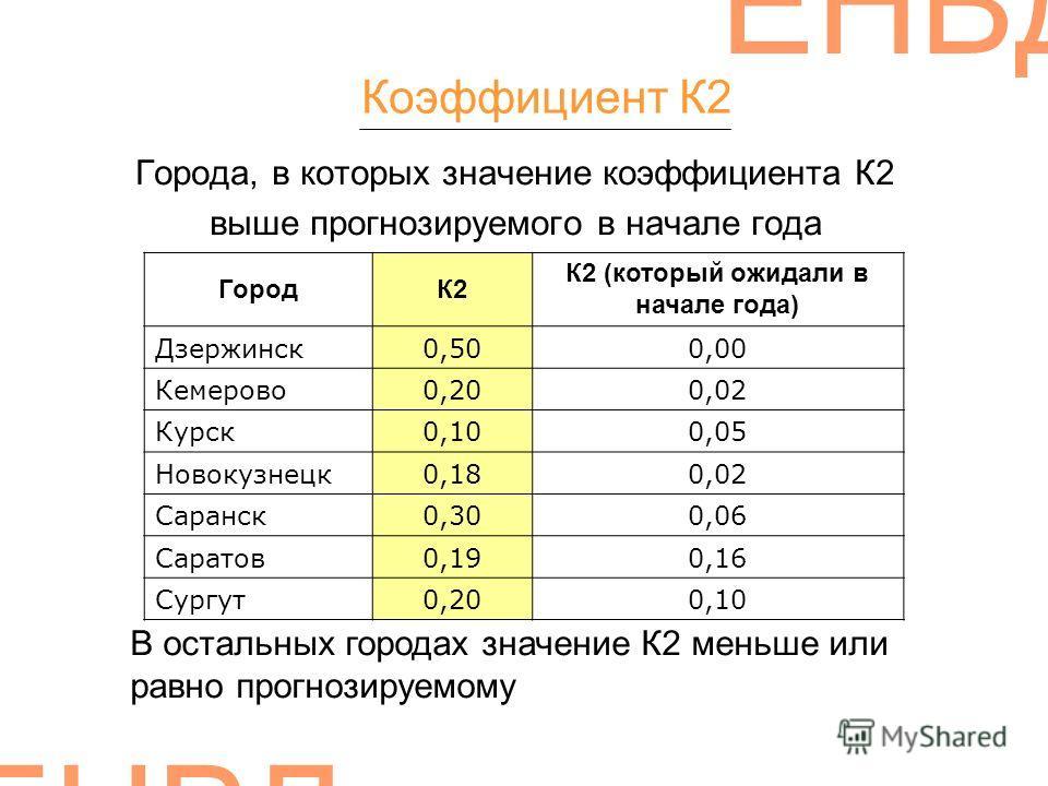 ЕНВД Города, в которых значение коэффициента К2 выше прогнозируемого в начале года Коэффициент К2 ГородК2 К2 (который ожидали в начале года) Дзержинск0,500,00 Кемерово0,200,02 Курск0,100,05 Новокузнецк0,180,02 Саранск0,300,06 Саратов0,190,16 Сургут0,