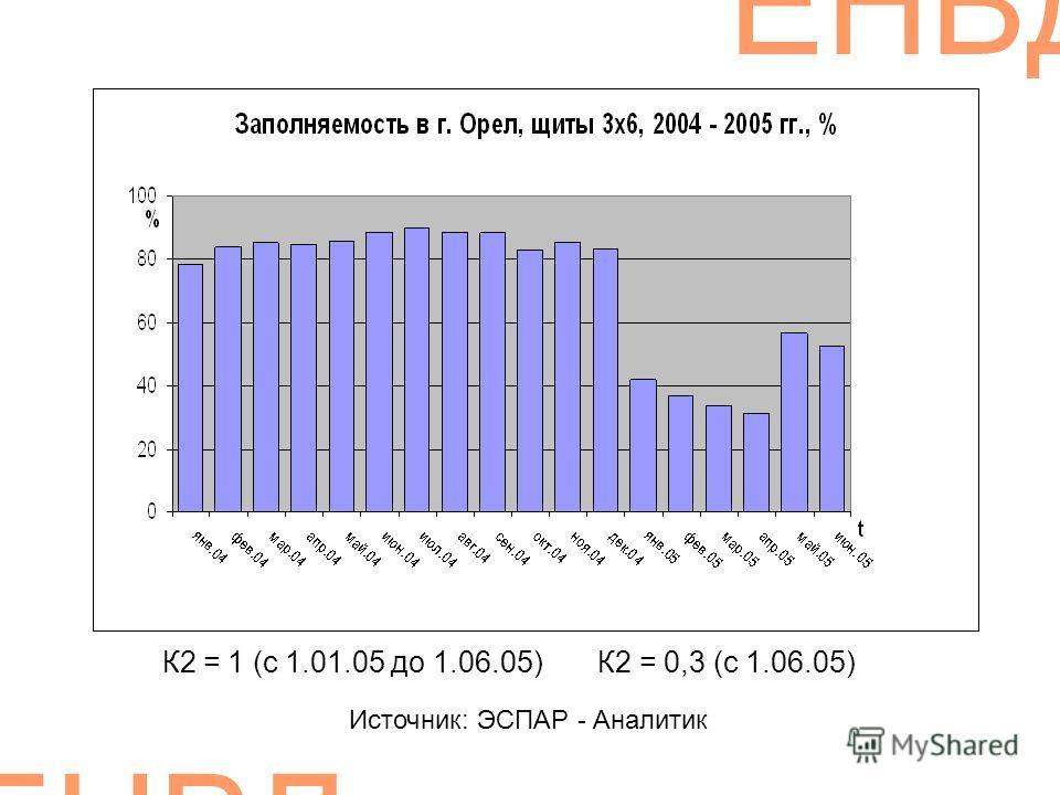 ЕНВД К2 = 1 (с 1.01.05 до 1.06.05) К2 = 0,3 (с 1.06.05) Источник: ЭСПАР - Аналитик