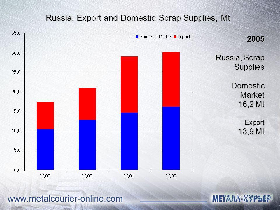 2005 Russia, Scrap Supplies Domestic Market 16,2 Mt Export 13,9 Mt Russia. Export and Domestic Scrap Supplies, Mt