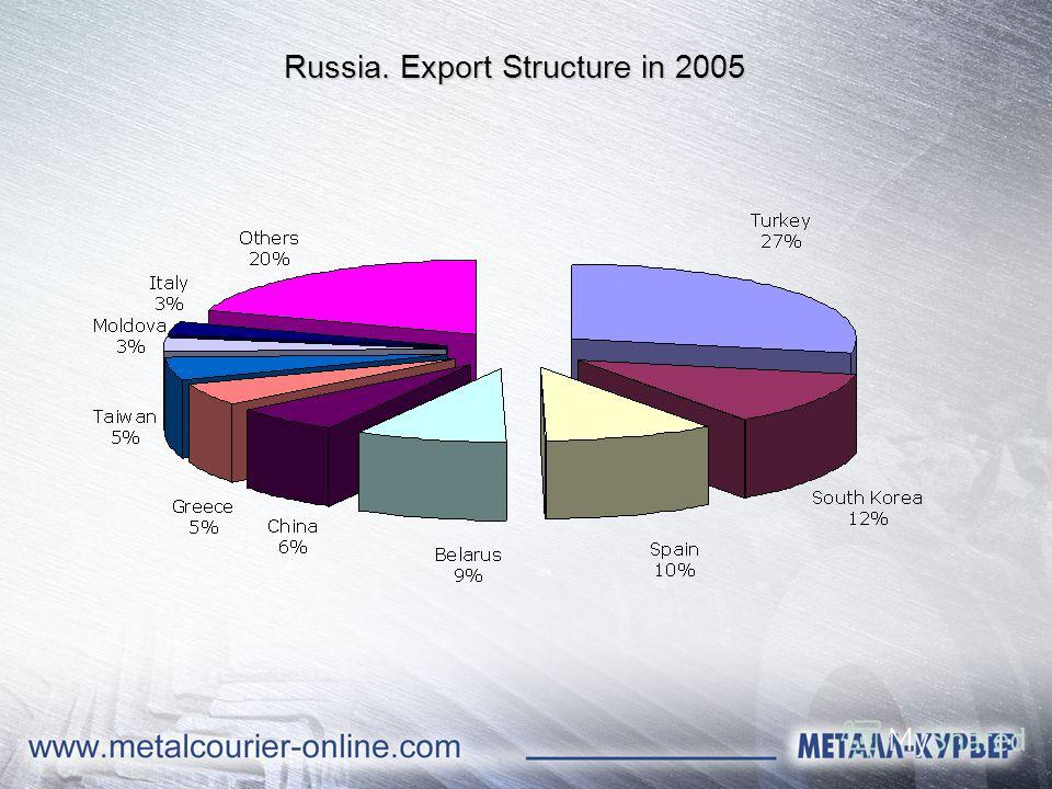 Russia. Export Structure in 2005
