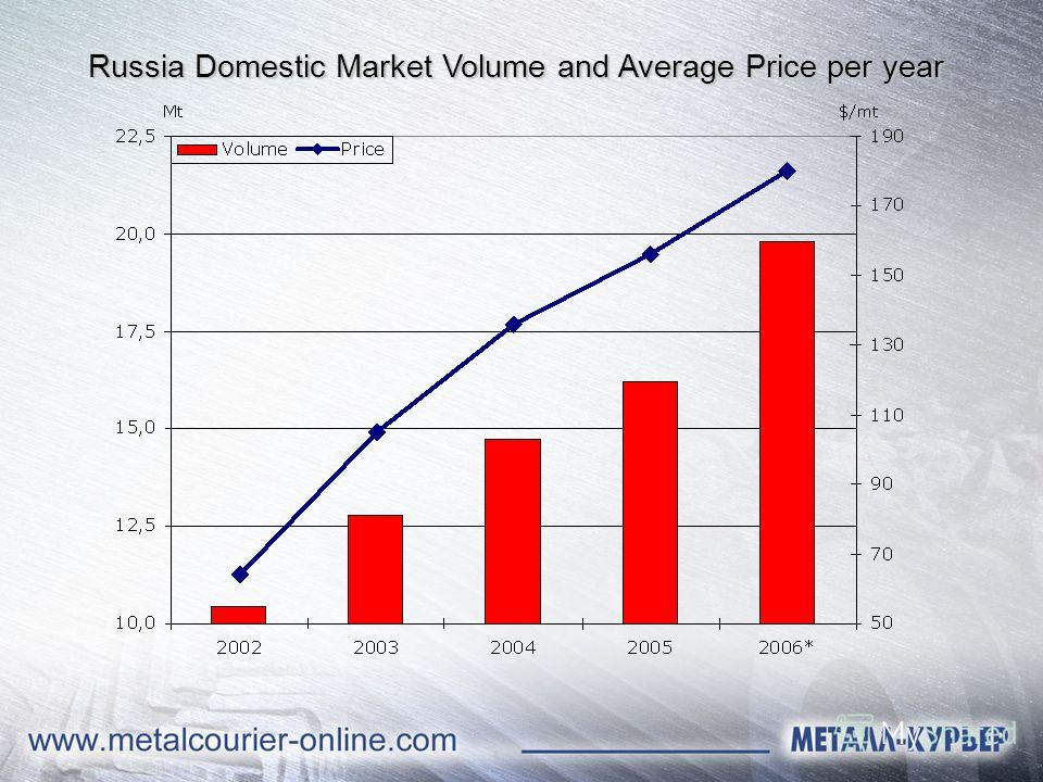 Russia Domestic Market Volume and Average Price per year