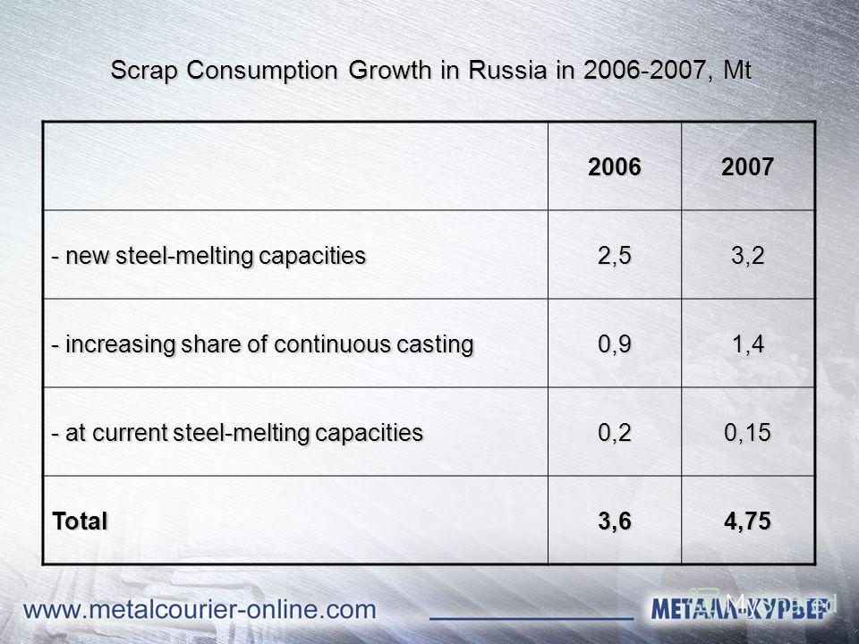 Scrap Consumption Growth in Russia in 2006-2007, Mt 20062007 - new steel-melting capacities 2,53,2 - increasing share of continuous casting 0,91,4 - at current steel-melting capacities 0,20,15 Total3,64,75
