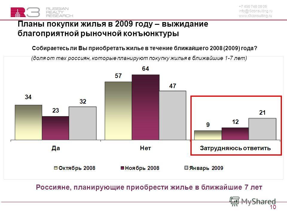 +7 495 748 08 05 info@r3consulting.ru www.r3consulting.ru 10 Планы покупки жилья в 2009 году – выжидание благоприятной рыночной конъюнктуры Собираетесь ли Вы приобретать жилье в течение ближайшего 2008 (2009) года? (доля от тех россиян, которые плани