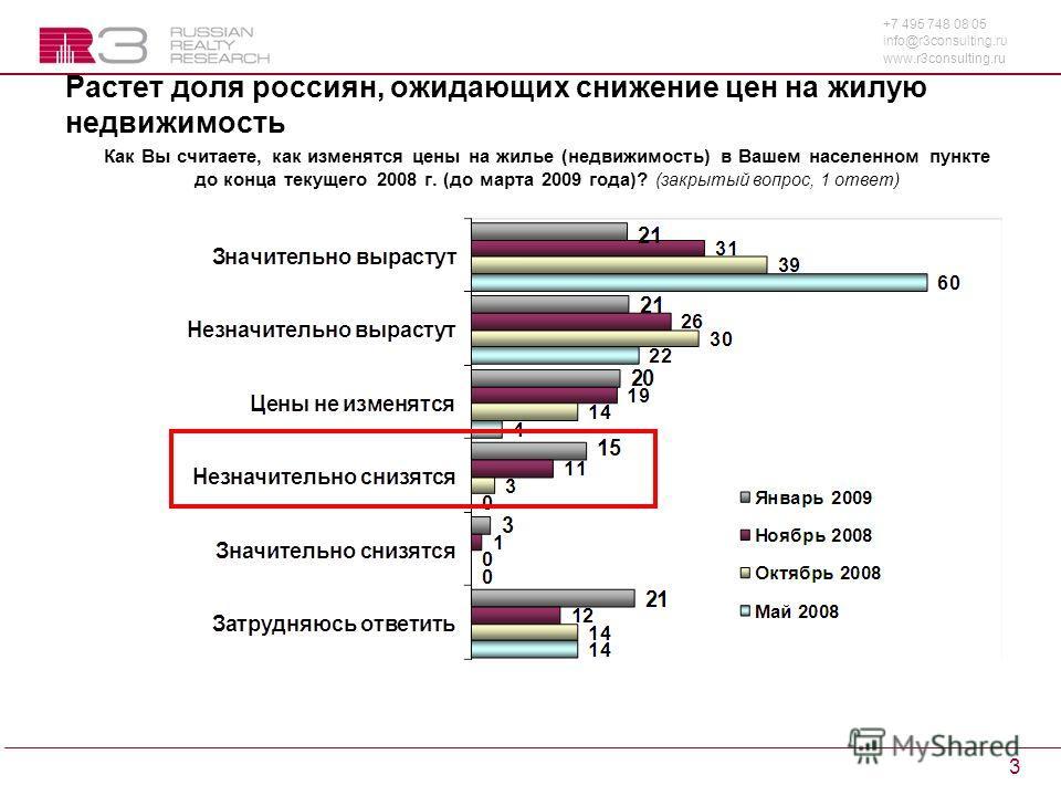 +7 495 748 08 05 info@r3consulting.ru www.r3consulting.ru 3 Растет доля россиян, ожидающих снижение цен на жилую недвижимость Как Вы считаете, как изменятся цены на жилье (недвижимость) в Вашем населенном пункте до конца текущего 2008 г. (до марта 20