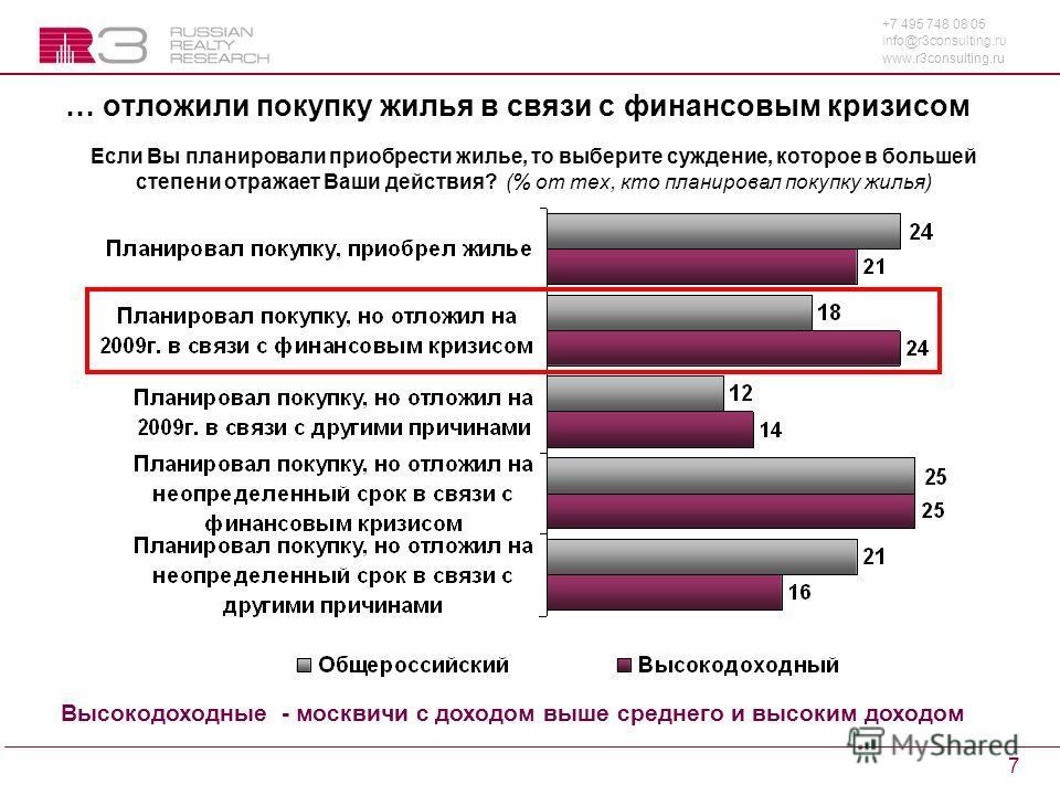 +7 495 748 08 05 info@r3consulting.ru www.r3consulting.ru 7 … отложили покупку жилья в связи с финансовым кризисом Если Вы планировали приобрести жилье, то выберите суждение, которое в большей степени отражает Ваши действия? (% от тех, кто планировал