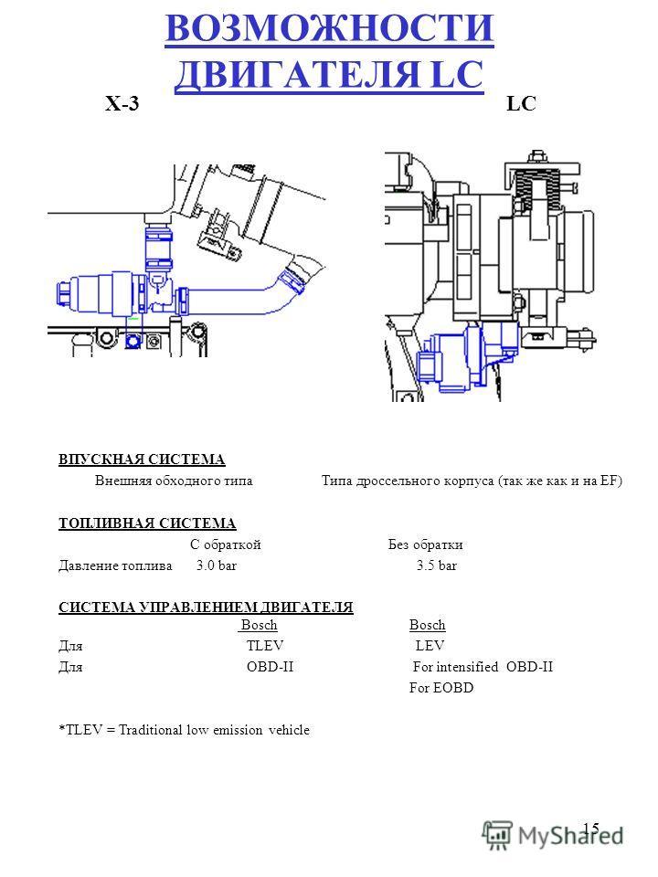 15 ВПУСКНАЯ СИСТЕМА Внешняя обходного типа Типа дроссельного корпуса (так же как и на EF) ТОПЛИВНАЯ СИСТЕМА С обраткой Без обратки Давление топлива 3.0 bar 3.5 bar СИСТЕМА УПРАВЛЕНИЕМ ДВИГАТЕЛЯ Bosch Bosch Для TLEV LEV Для OBD-II For intensified OBD-